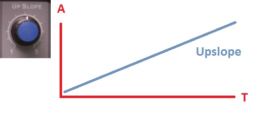 A graph showing the up slope setting on a tig welder